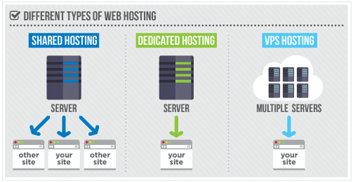 types-of-web-hosting- webhostingjoin