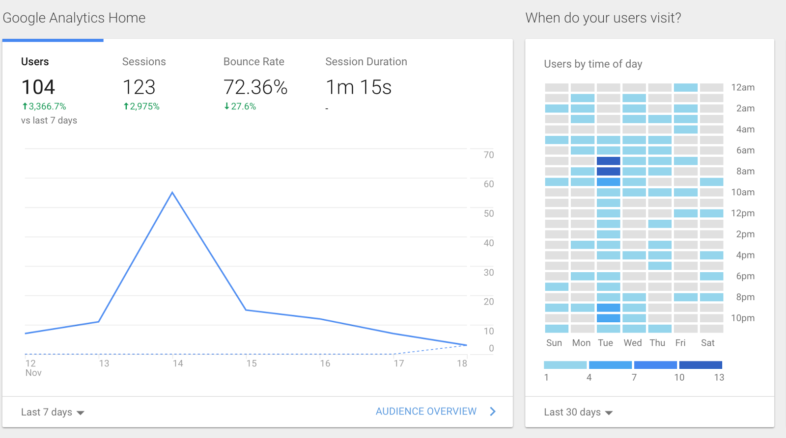 Preview of Google Analytics