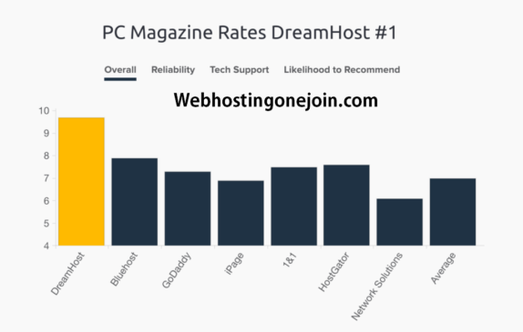 DreamHost Web Hosting Comparision