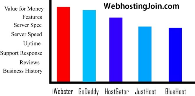 Comparison Justhost Vs. Five hosting Providers