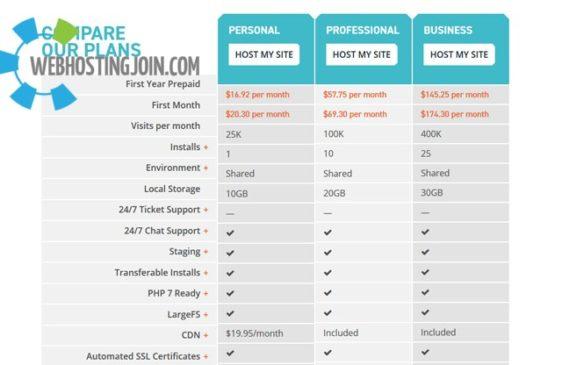 WPengine compare plans