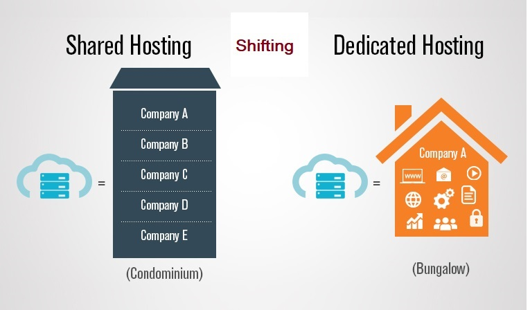 Shared Hosting To Dedicated Servers